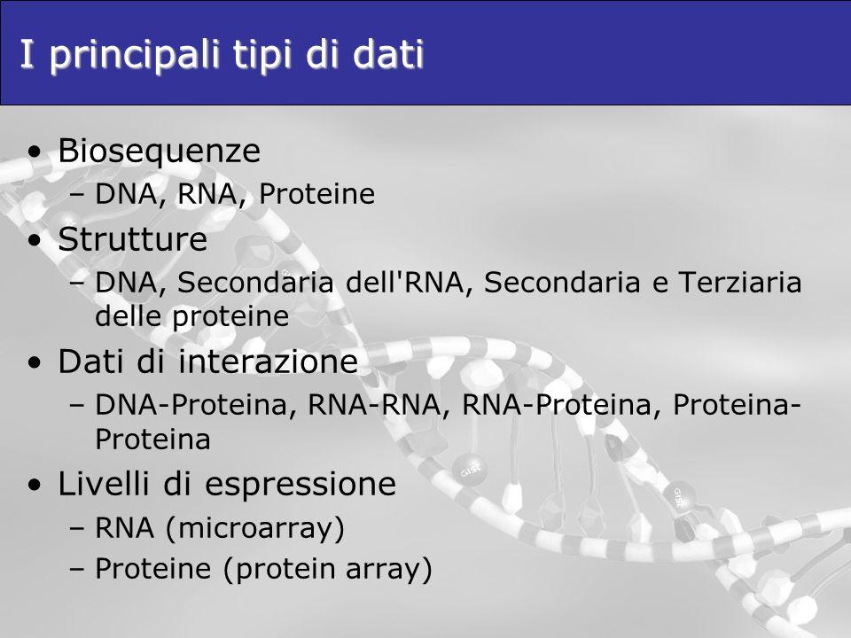 I principali tipi di dati Biosequenze –DNA, RNA, Proteine Strutture –DNA, Secondaria dell'RNA, Secondaria e Terziaria delle proteine Dati di interazio