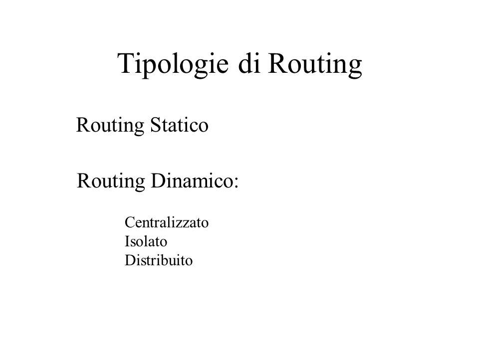 Tipologie di Routing Routing Statico Routing Dinamico: Centralizzato Isolato Distribuito