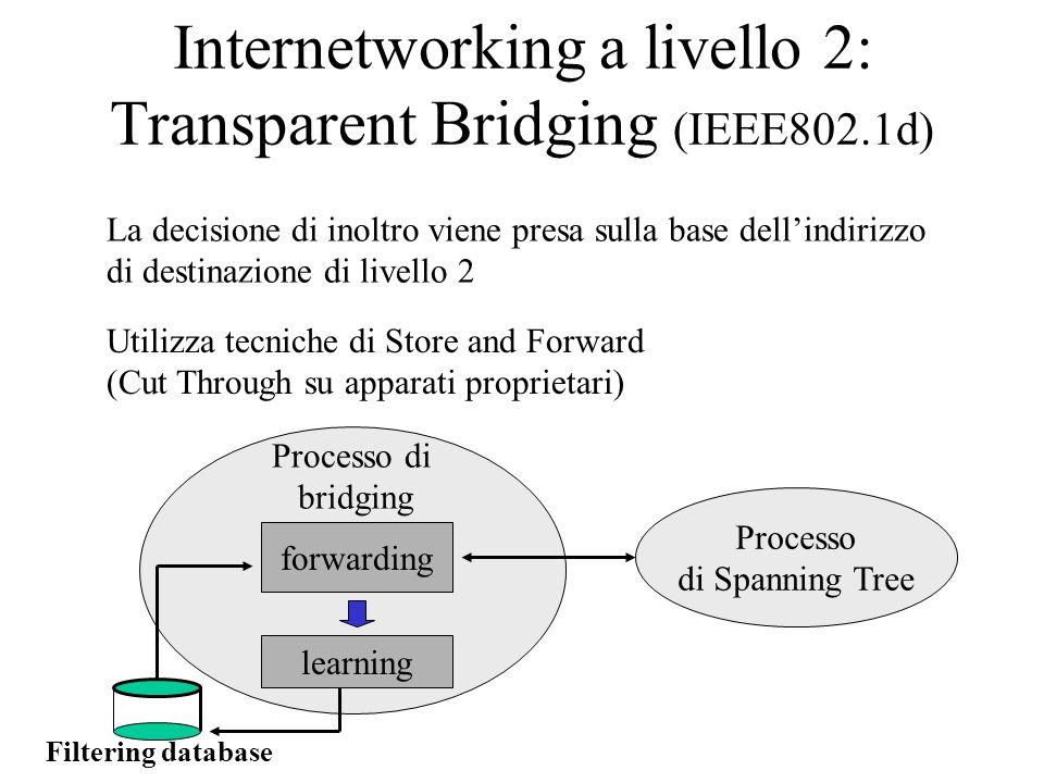 Internetworking a livello 2: Transparent Bridging (IEEE802.1d) La decisione di inoltro viene presa sulla base dellindirizzo di destinazione di livello