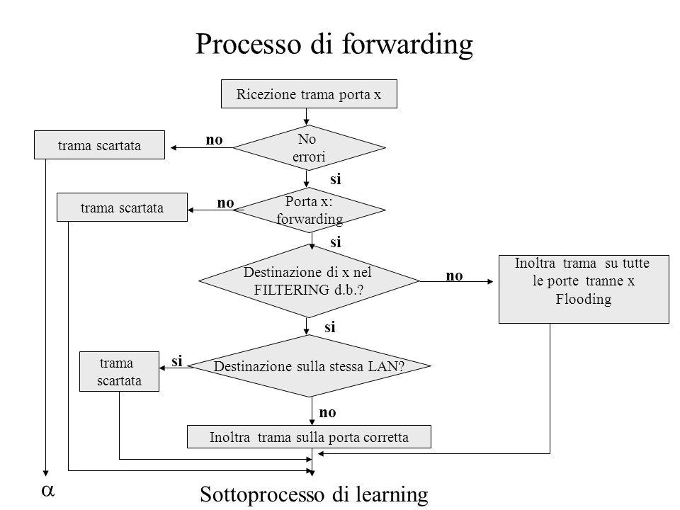 Processo di forwarding Ricezione trama porta x No errori Porta x: forwarding Destinazione di x nel FILTERING d.b.? Destinazione sulla stessa LAN? Inol