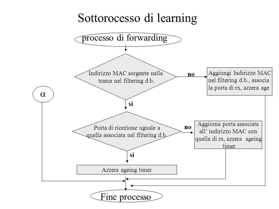 Sottorocesso di learning Indirizzo MAC sorgente nella trama nel filtering d.b. Porta di ricezione uguale a quella associata nel filtering d.b. Azzera