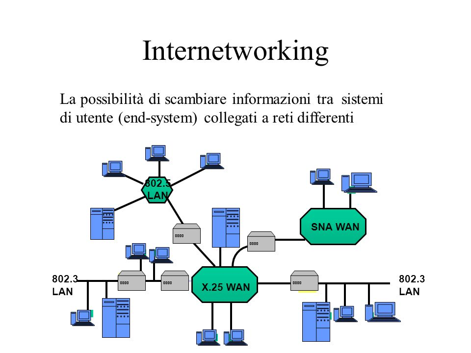 Internetworking La possibilità di scambiare informazioni tra sistemi di utente (end-system) collegati a reti differenti M M BM Host Multiprotocol rout