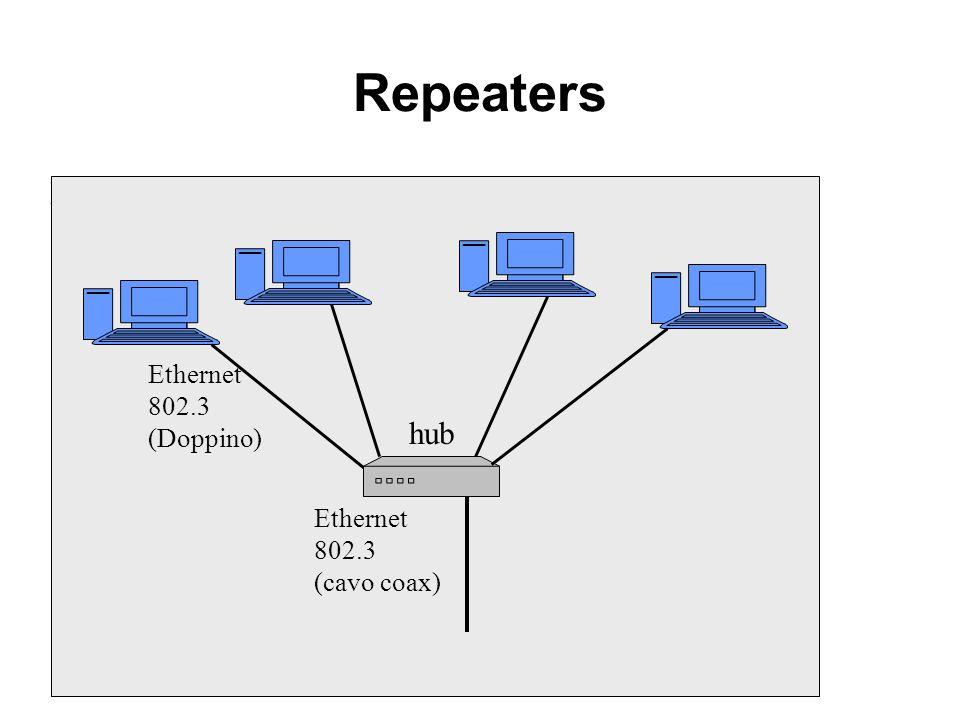 Repeaters Livello fisico Livello Data link Livello rete Livelli superiori End system Livello fisico Livello Data link Livello rete Livelli superiori E