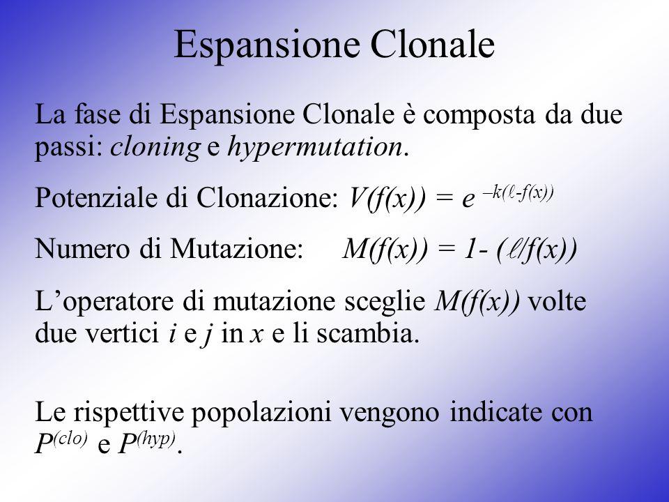 Espansione Clonale La fase di Espansione Clonale è composta da due passi: cloning e hypermutation. Potenziale di Clonazione: V(f(x)) = e –k( -f(x)) Nu