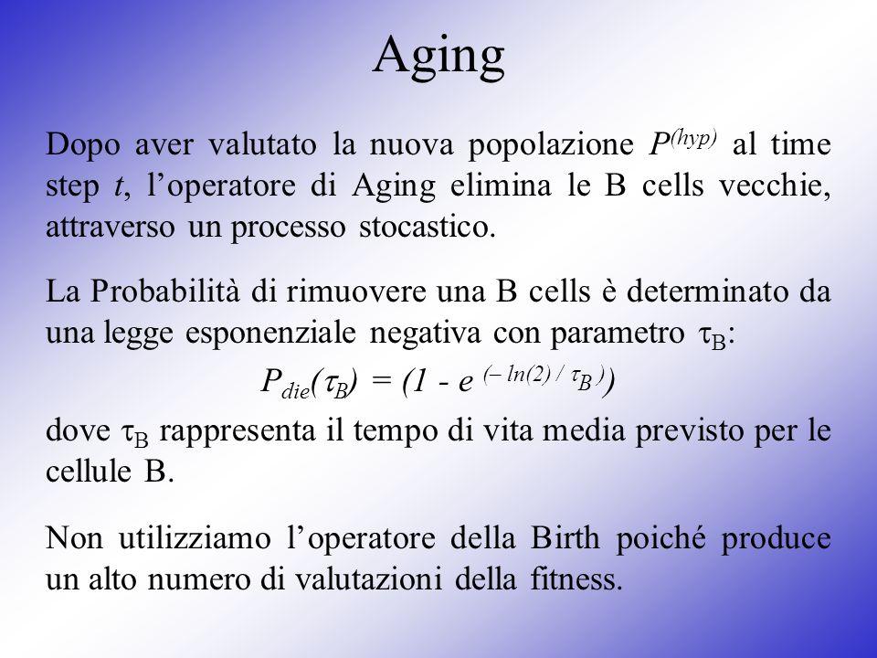 Aging Dopo aver valutato la nuova popolazione P (hyp) al time step t, loperatore di Aging elimina le B cells vecchie, attraverso un processo stocastic