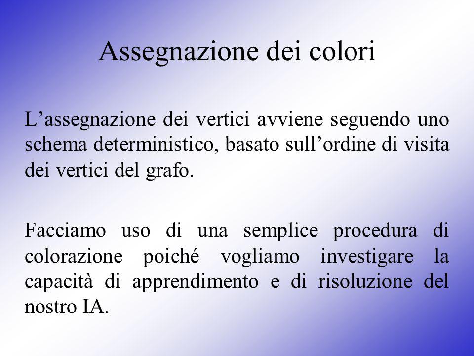 Assegnazione dei colori Lassegnazione dei vertici avviene seguendo uno schema deterministico, basato sullordine di visita dei vertici del grafo. Facci