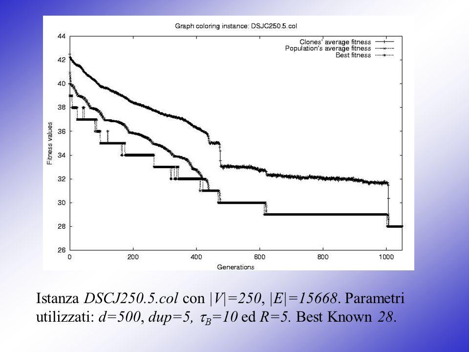 Istanza DSCJ250.5.col con |V|=250, |E|=15668. Parametri utilizzati: d=500, dup=5, B =10 ed R=5. Best Known 28.