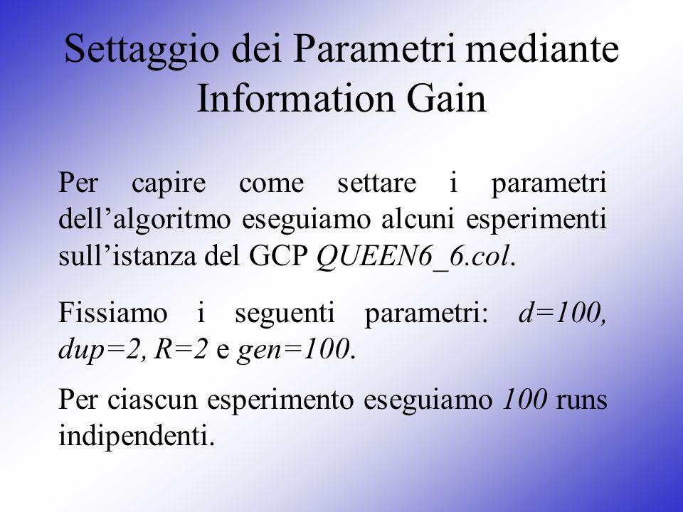 Settaggio dei Parametri mediante Information Gain Per capire come settare i parametri dellalgoritmo eseguiamo alcuni esperimenti sullistanza del GCP Q