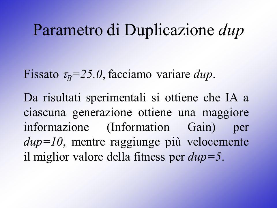 Parametro di Duplicazione dup Fissato B =25.0, facciamo variare dup. Da risultati sperimentali si ottiene che IA a ciascuna generazione ottiene una ma