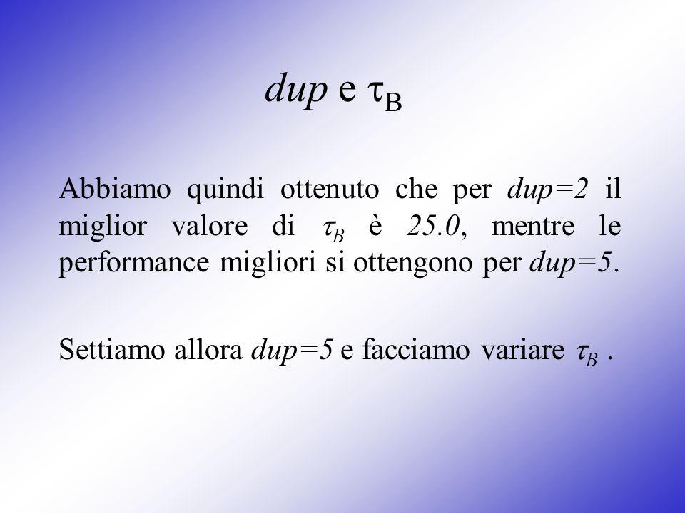 dup e B Abbiamo quindi ottenuto che per dup=2 il miglior valore di B è 25.0, mentre le performance migliori si ottengono per dup=5. Settiamo allora du