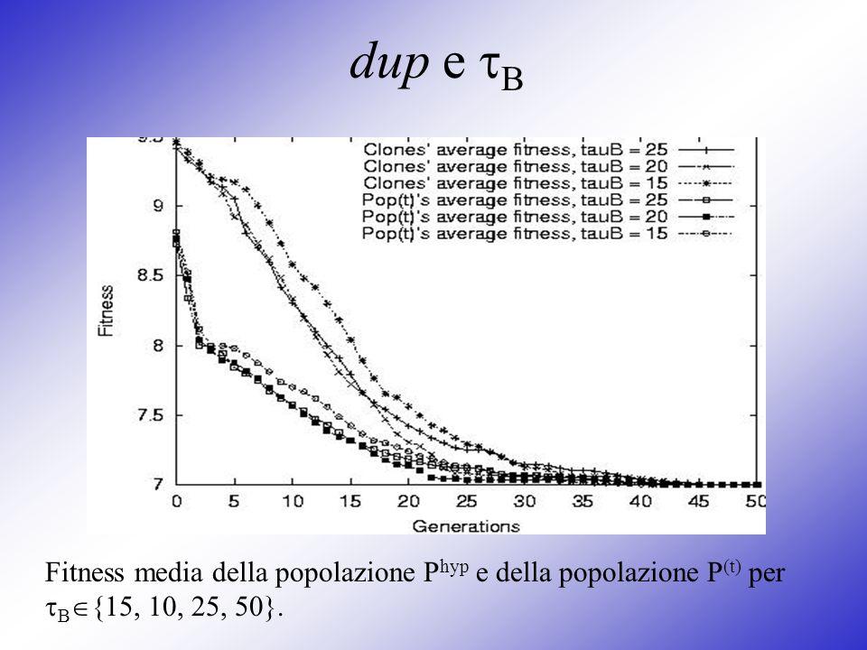 dup e B Fitness media della popolazione P hyp e della popolazione P (t) per B {15, 10, 25, 50}.