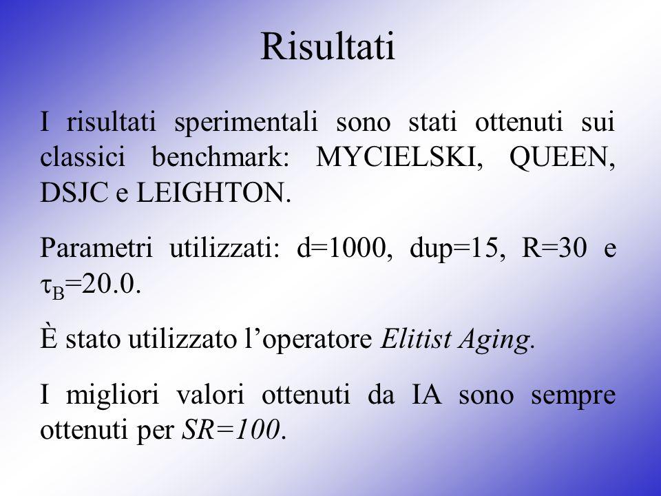 Risultati I risultati sperimentali sono stati ottenuti sui classici benchmark: MYCIELSKI, QUEEN, DSJC e LEIGHTON. Parametri utilizzati: d=1000, dup=15