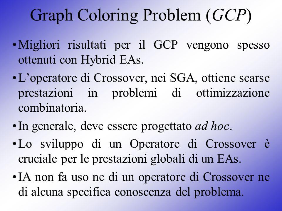 Graph Coloring Problem (GCP) Migliori risultati per il GCP vengono spesso ottenuti con Hybrid EAs. Loperatore di Crossover, nei SGA, ottiene scarse pr