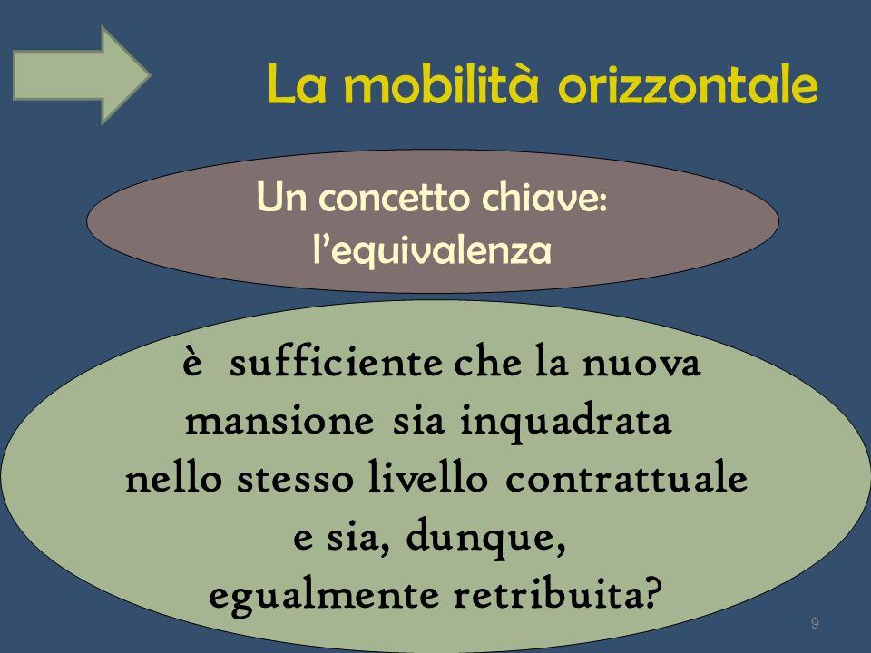 La mobilità orizzontale Un concetto chiave: lequivalenza è sufficiente che la nuova mansione sia inquadrata nello stesso livello contrattuale e sia, d