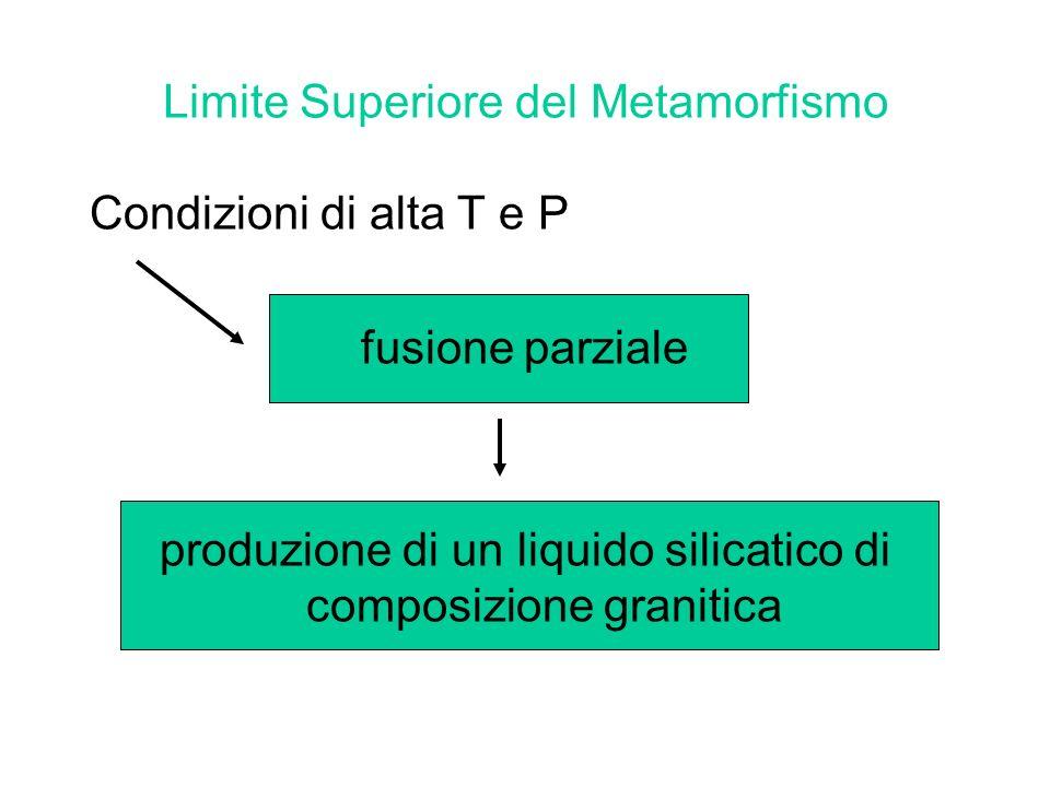 Limite Superiore del Metamorfismo Condizioni di alta T e P fusione parziale produzione di un liquido silicatico di composizione granitica