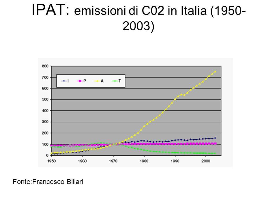 IPAT: emissioni di C02 in Italia (1950- 2003) Fonte:Francesco Billari