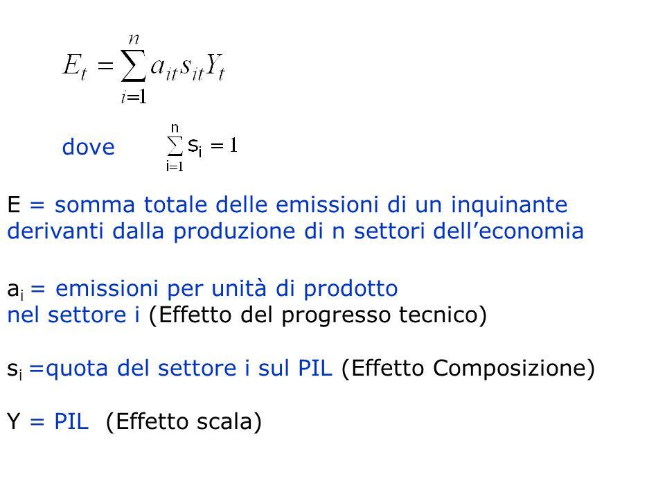 E = somma totale delle emissioni di un inquinante derivanti dalla produzione di n settori delleconomia a i = emissioni per unità di prodotto nel setto