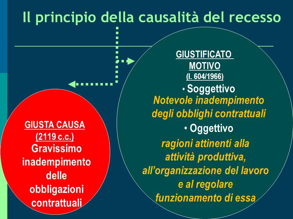 Articolo 30 Carta di Nizza: Ogni lavoratore ha il diritto alla tutela contro ogni licenziamento ingiustificato, conformemente al diritto comunitario e