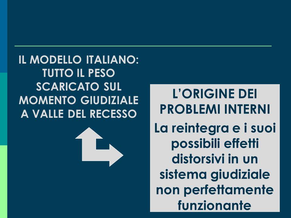 Una prima conclusione: due possibili modelli di gestione del licenziamento Modello di gestione preventiva, del licenziamento, che trova i suoi element