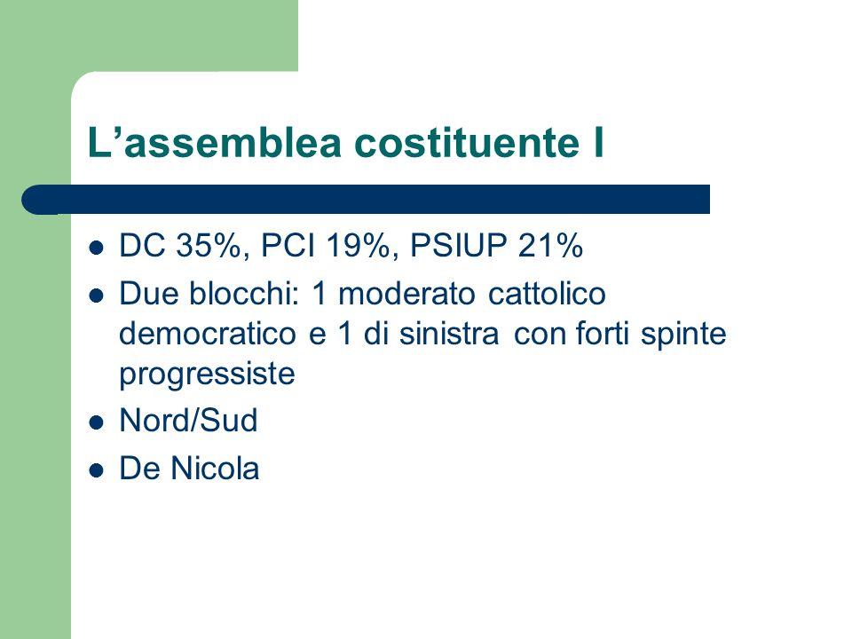 Lassemblea costituente I DC 35%, PCI 19%, PSIUP 21% Due blocchi: 1 moderato cattolico democratico e 1 di sinistra con forti spinte progressiste Nord/Sud De Nicola