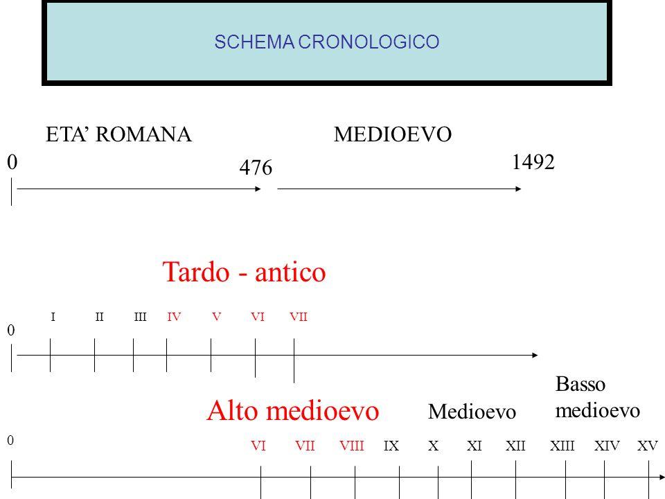 SCHEMA CRONOLOGICO 476 01492 ETA ROMANAMEDIOEVO 0 IIIIIIIVVVIVII Tardo - antico 0 VIVIIVIIIIXXXIXIIXIIIXIVXV Alto medioevo Medioevo Basso medioevo