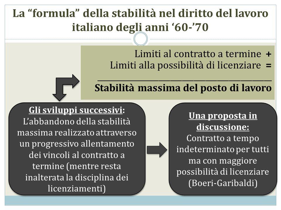 La formula della stabilità nel diritto del lavoro italiano degli anni 60-70 Limiti al contratto a termine + Limiti alla possibilità di licenziare = _____________________________________________ Stabilità massima del posto di lavoro Una proposta in discussione: Contratto a tempo indeterminato per tutti ma con maggiore possibilità di licenziare (Boeri-Garibaldi) Una proposta in discussione: Contratto a tempo indeterminato per tutti ma con maggiore possibilità di licenziare (Boeri-Garibaldi) Gli sviluppi successivi: Labbandono della stabilità massima realizzato attraverso un progressivo allentamento dei vincoli al contratto a termine (mentre resta inalterata la disciplina dei licenziamenti) Gli sviluppi successivi: Labbandono della stabilità massima realizzato attraverso un progressivo allentamento dei vincoli al contratto a termine (mentre resta inalterata la disciplina dei licenziamenti)