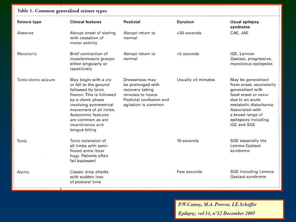 P.W.Camey, M.A. Prowse, I.E.Scheffer Epilepsy, vol 34, n°12 December 2005