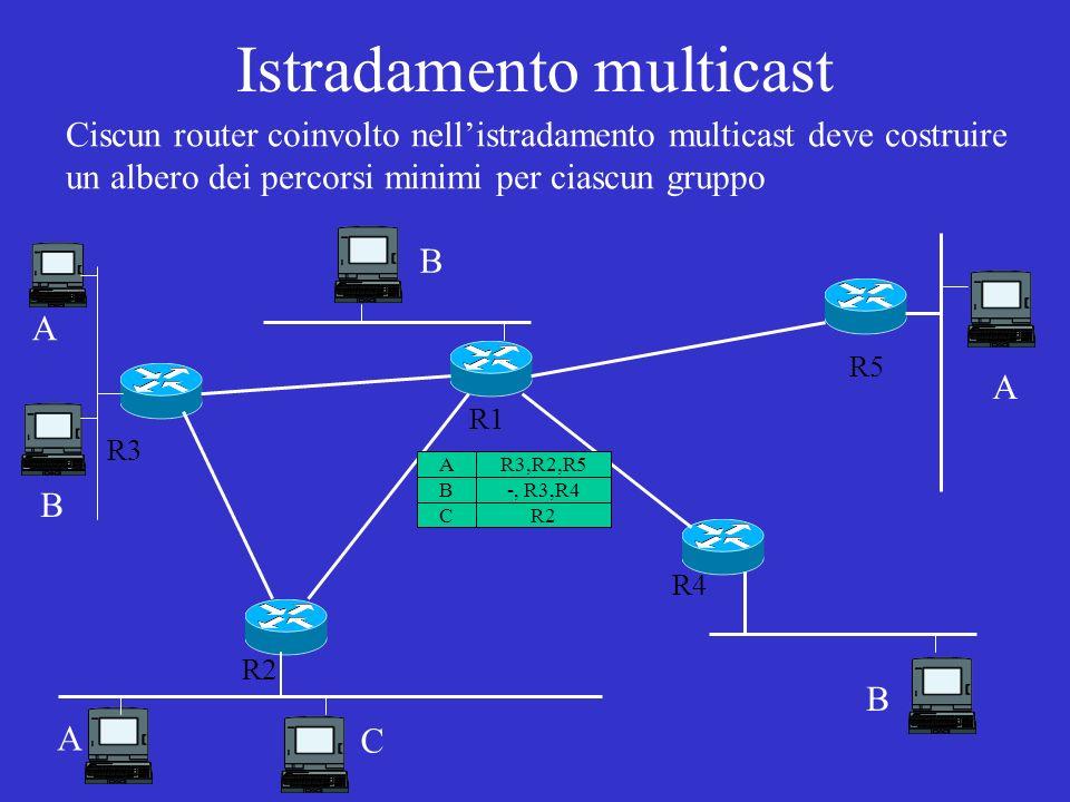 Istradamento multicast Ciscun router coinvolto nellistradamento multicast deve costruire un albero dei percorsi minimi per ciascun gruppo A R2 R1 R3 R