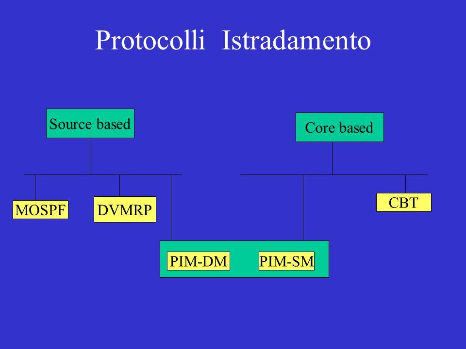 Protocolli Istradamento Source based Core based MOSPF DVMRP CBT PIM-DMPIM-SM