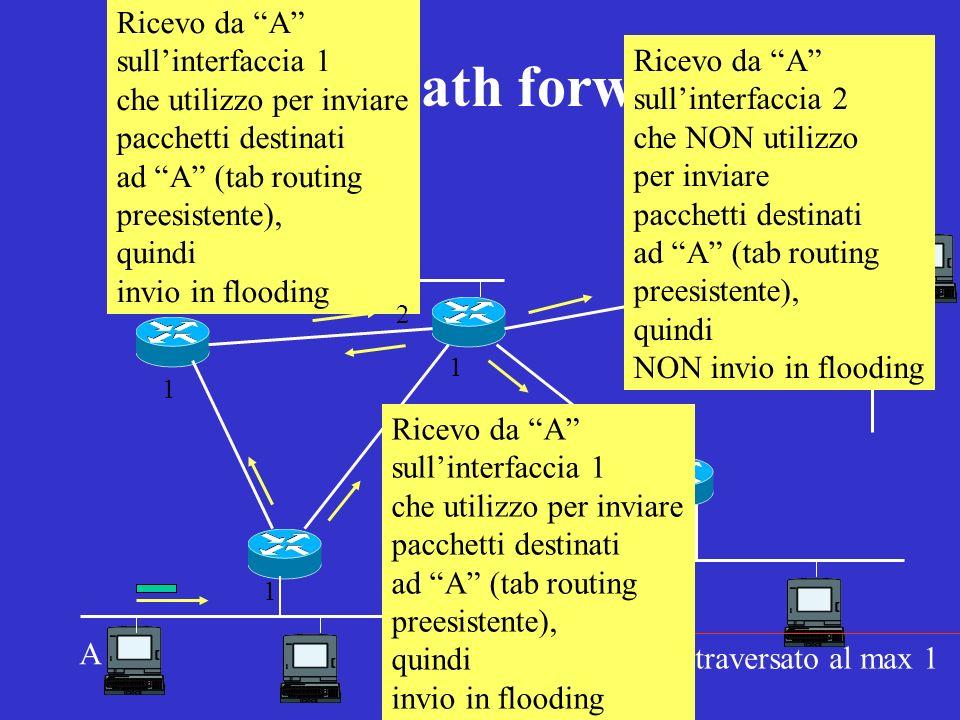 Reverse-path forwarding) A Nota: ogni link e attraversato al max 1 volta per direzione Ricevo da A sullinterfaccia 1 che utilizzo per inviare pacchett