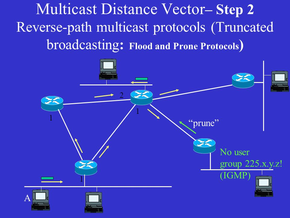 Multicast Distance Vector – Step 2 Reverse-path multicast protocols (Truncated broadcasting: Flood and Prone Protocols ) A prune No user group 225.x.y