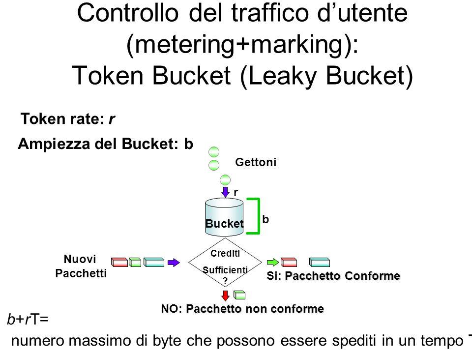 Controllo del traffico dutente (metering+marking): Token Bucket (Leaky Bucket) Nuovi Pacchetti Pacchetto Conforme Si: Pacchetto Conforme Pacchetto non