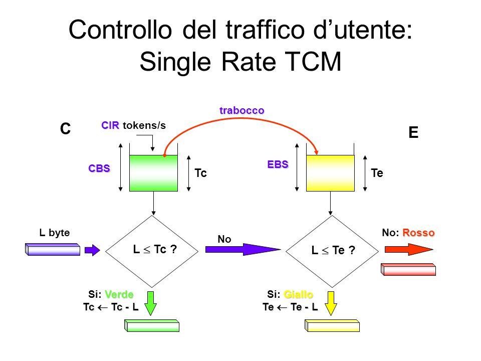 Controllo del traffico dutente: Single Rate TCM Verde Si: Verde Tc Tc - L L Te ? L Tc ? CBS L byte EBS Rosso No: Rosso CIR CIR tokens/s TcTe No Giallo