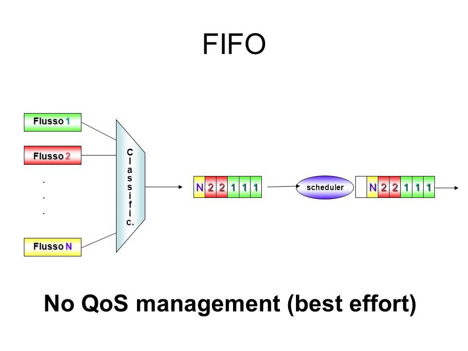 FIFO scheduler Flusso 1 Flusso N Flusso 2 C l a s i f i c....... N22111N22111 No QoS management (best effort)