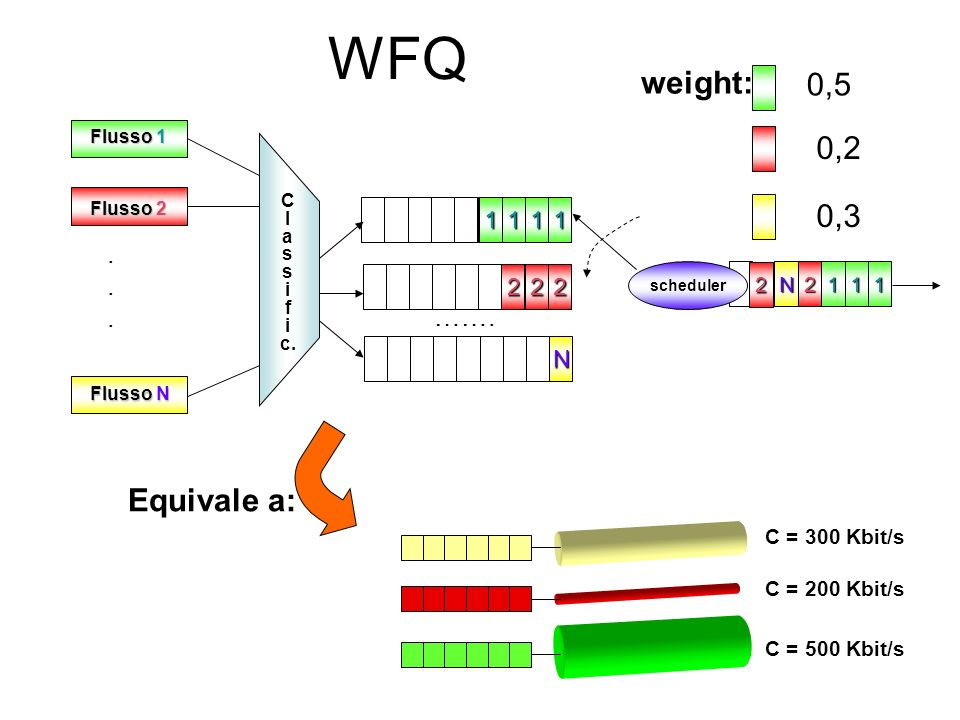 WFQ C = 300 Kbit/s C = 200 Kbit/s C = 500 Kbit/s 111 22 N N 2 2111 scheduler Flusso 1 Flusso N Flusso 2 C l a s i f i c....... ……. 2 1 weight: 0,5 0,2