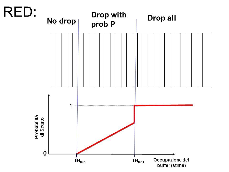 Probabilità di Scarto 1 Occupazione del buffer (stima) 0 TH max TH min RED: No drop Drop with prob P Drop all