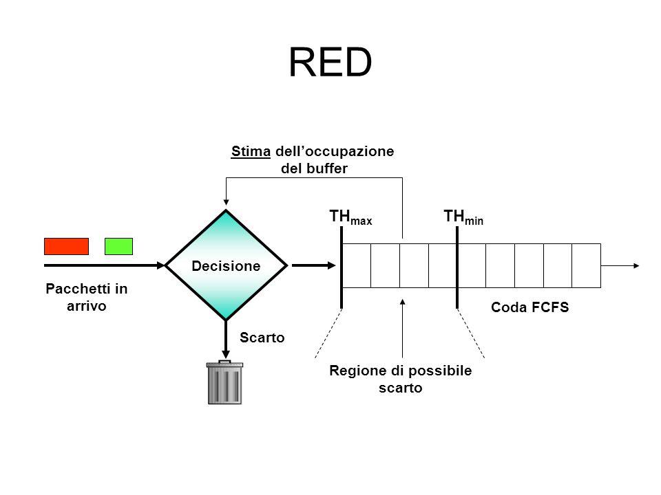 RED Decisione Coda FCFS Scarto Pacchetti in arrivo Regione di possibile scarto TH min TH max Stima delloccupazione del buffer