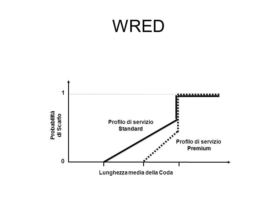 WRED Profilo di servizioStandard Premium Probabilità di Scarto 1 Lunghezza media della Coda 0