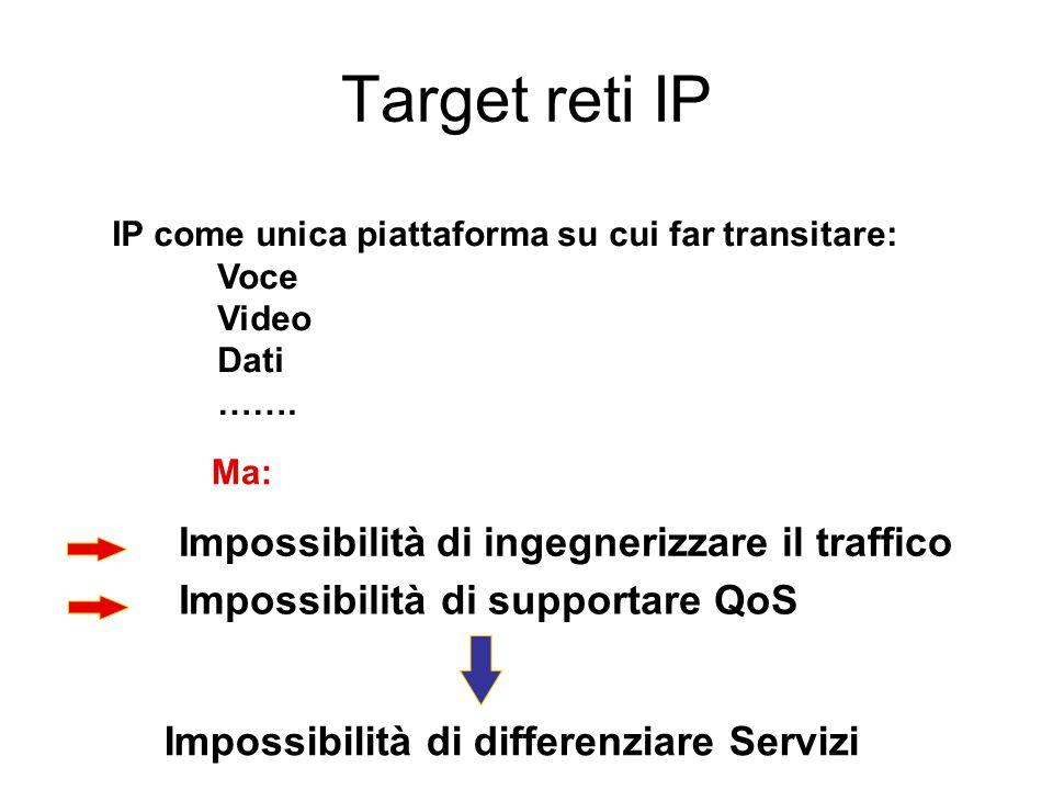 Target reti IP IP come unica piattaforma su cui far transitare: Voce Video Dati ……. Impossibilità di supportare QoS Impossibilità di ingegnerizzare il