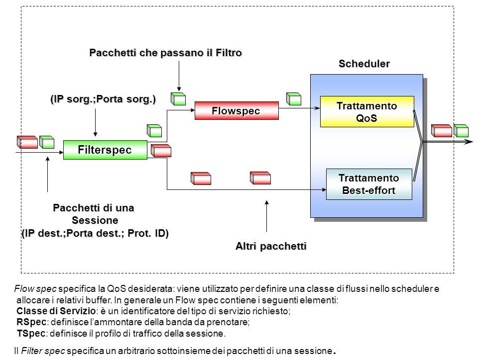 Trattamento Best-effort Filterspec Flowspec Trattamento QoS Pacchetti di una Sessione (IP dest.;Porta dest.; Prot. ID) Altri pacchetti Pacchetti che p
