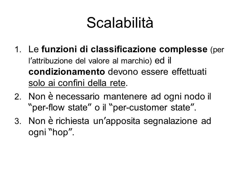 Scalabilità 1. Le funzioni di classificazione complesse (per l attribuzione del valore al marchio) ed il condizionamento devono essere effettuati solo