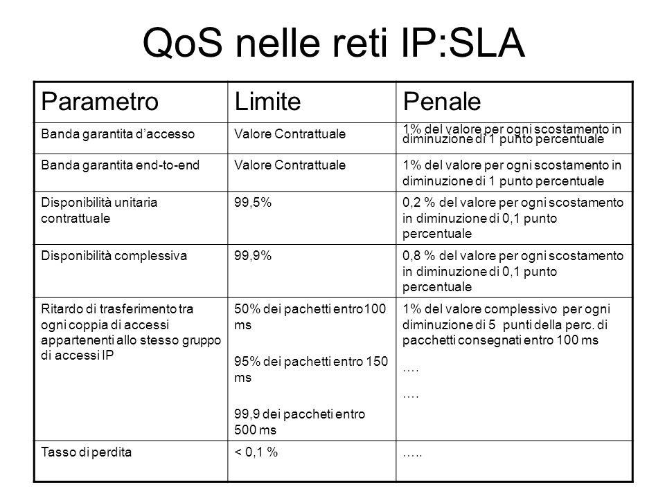 QoS nelle reti IP:SLA ParametroLimitePenale Banda garantita daccessoValore Contrattuale 1% del valore per ogni scostamento in diminuzione di 1 punto p