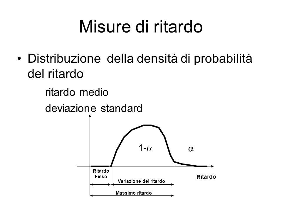Misure di ritardo Distribuzione della densità di probabilità del ritardo ritardo medio deviazione standard Ritardo Fisso Variazione del ritardo 1- Mas