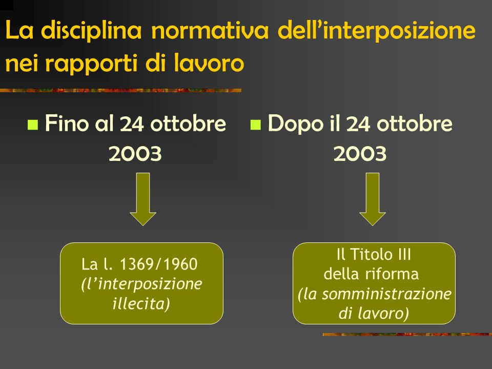 La disciplina normativa dellinterposizione nei rapporti di lavoro Fino al 24 ottobre 2003 Dopo il 24 ottobre 2003 Il Titolo III della riforma (la somministrazione di lavoro) La l.