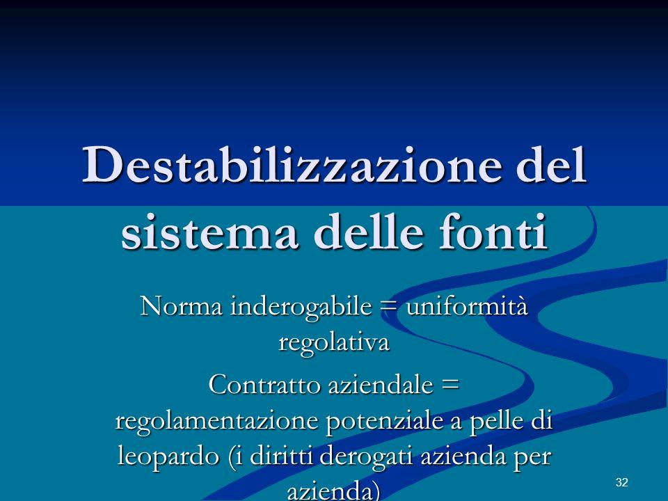 Destabilizzazione del sistema delle fonti Norma inderogabile = uniformità regolativa Contratto aziendale = regolamentazione potenziale a pelle di leop