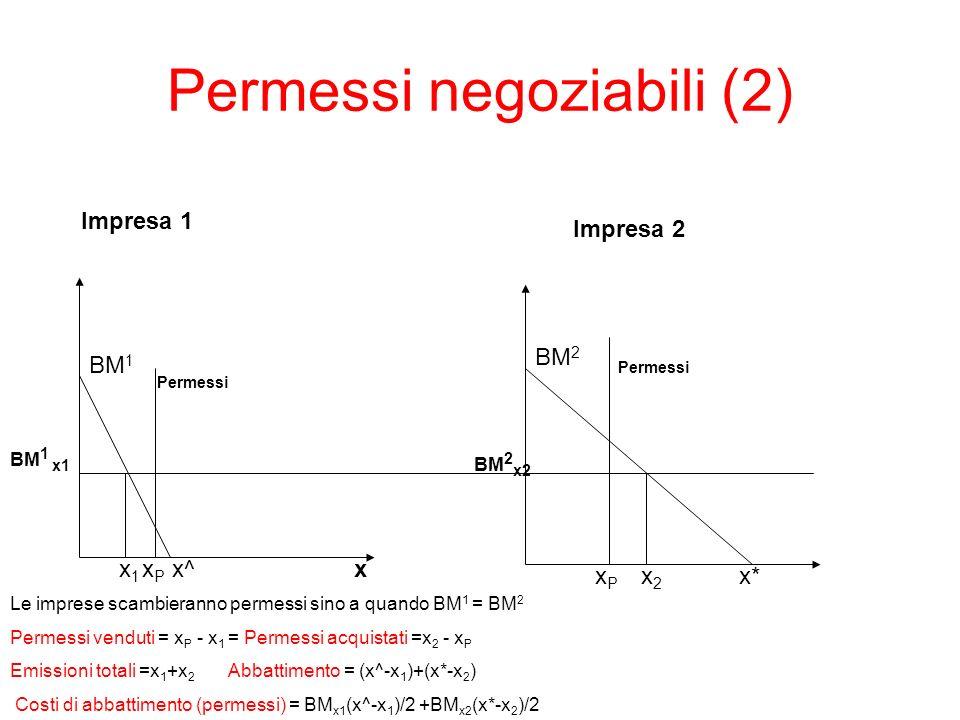 Permessi negoziabili (2) x BM 1 x1x1 x^ Impresa 1 Impresa 2 x2x2 BM 2 x* Le imprese scambieranno permessi sino a quando BM 1 = BM 2 Permessi venduti =