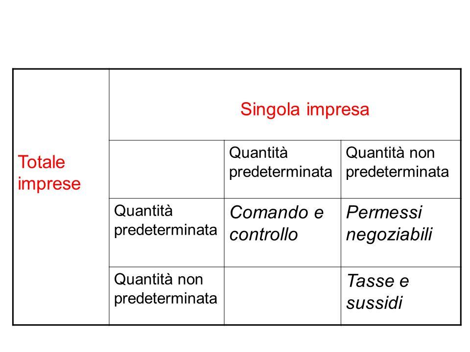 Totale imprese Singola impresa Quantità predeterminata Quantità non predeterminata Quantità predeterminata Comando e controllo Permessi negoziabili Quantità non predeterminata Tasse e sussidi