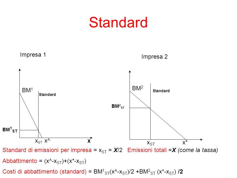 Standard x BM 1 x^ Impresa 1 Impresa 2 BM 2 x* Standard di emissioni per impresa = x ST = X/2 Emissioni totali =X (come la tassa) Abbattimento = (x^-x