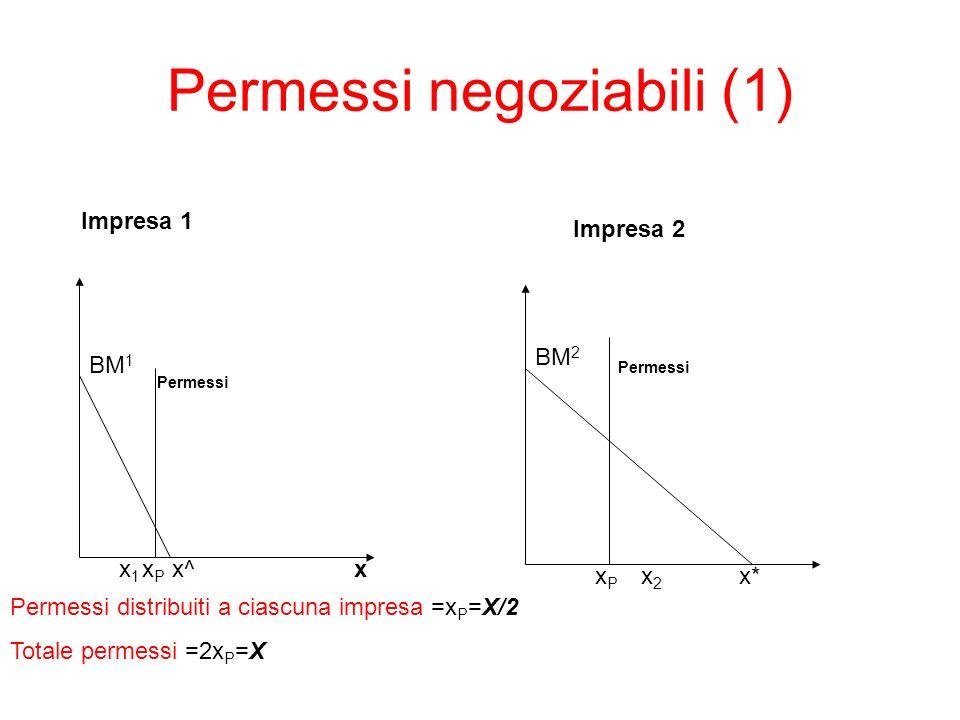 Permessi negoziabili (2) x BM 1 x1x1 x^ Impresa 1 Impresa 2 x2x2 BM 2 x* Le imprese scambieranno permessi sino a quando BM 1 = BM 2 Permessi venduti = x P - x 1 = Permessi acquistati =x 2 - x P Emissioni totali =x 1 +x 2 Abbattimento = (x^-x 1 )+(x*-x 2 ) Costi di abbattimento (permessi) = BM x1 (x^-x 1 )/2 +BM x2 (x*-x 2 )/2 Permessi xPxP xPxP BM 1 x1 BM 2 x2
