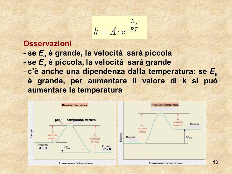 10 Osservazioni -se E a è grande, la velocità sarà piccola -se E a è piccola, la velocità sarà grande -cè anche una dipendenza dalla temperatura: se E
